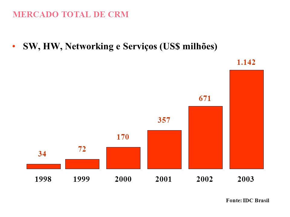 SW, HW, Networking e Serviços (US$ milhões)