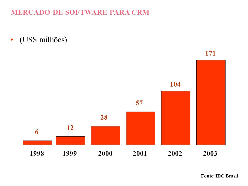 (US$ milhões) MERCADO DE SOFTWARE PARA CRM 1998 1999 2000 2001 2002