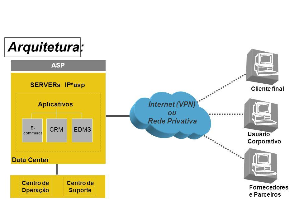 Arquitetura: Internet (VPN) ou Rede Privativa ASP SERVERs IP*asp