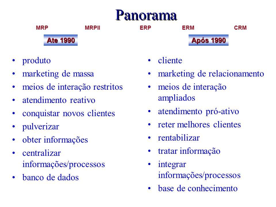 Panorama produto marketing de massa meios de interação restritos