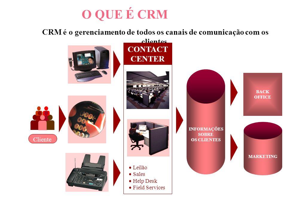 O QUE É CRM CRM é o gerenciamento de todos os canais de comunicação com os clientes. CONTACT CENTER.