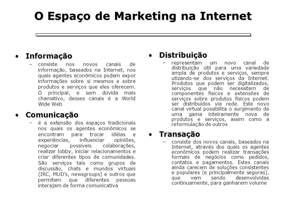 O Espaço de Marketing na Internet