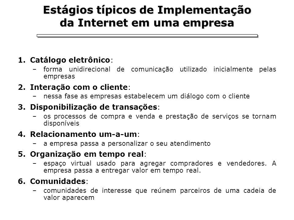 Estágios típicos de Implementação da Internet em uma empresa