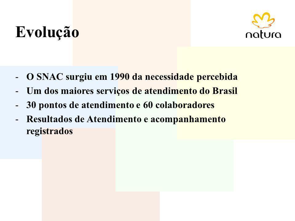 Evolução O SNAC surgiu em 1990 da necessidade percebida