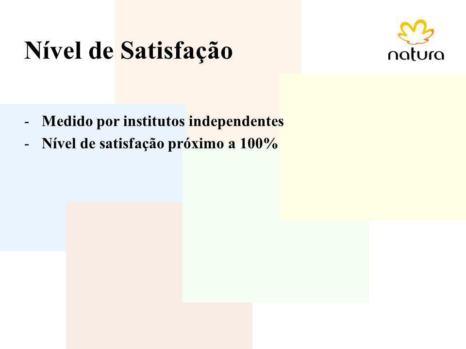 Nível de Satisfação Medido por institutos independentes