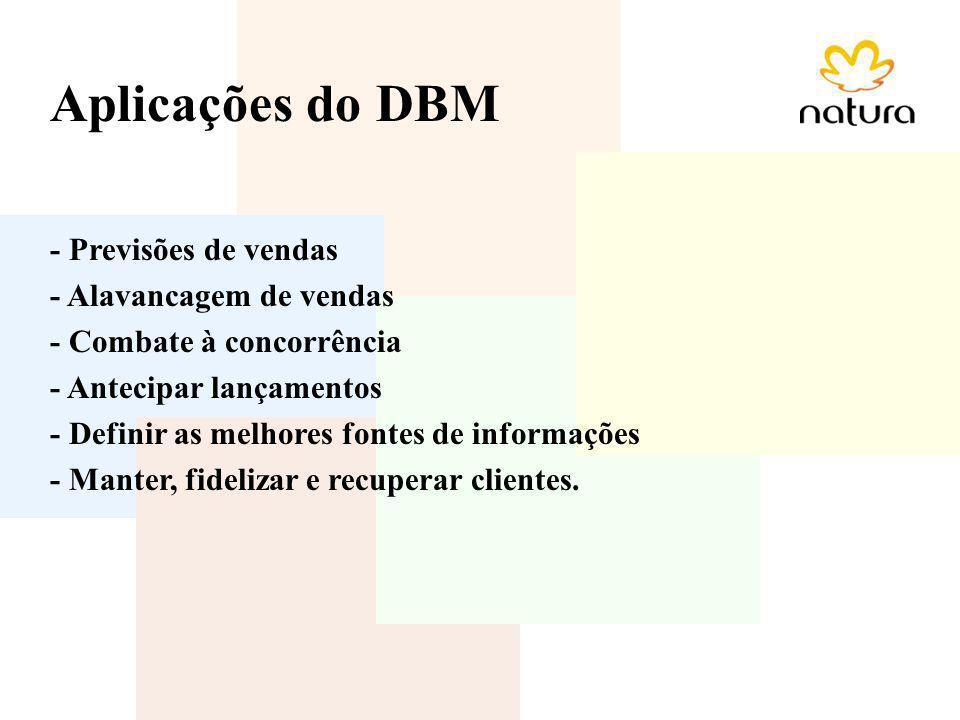 Aplicações do DBM - Previsões de vendas - Alavancagem de vendas