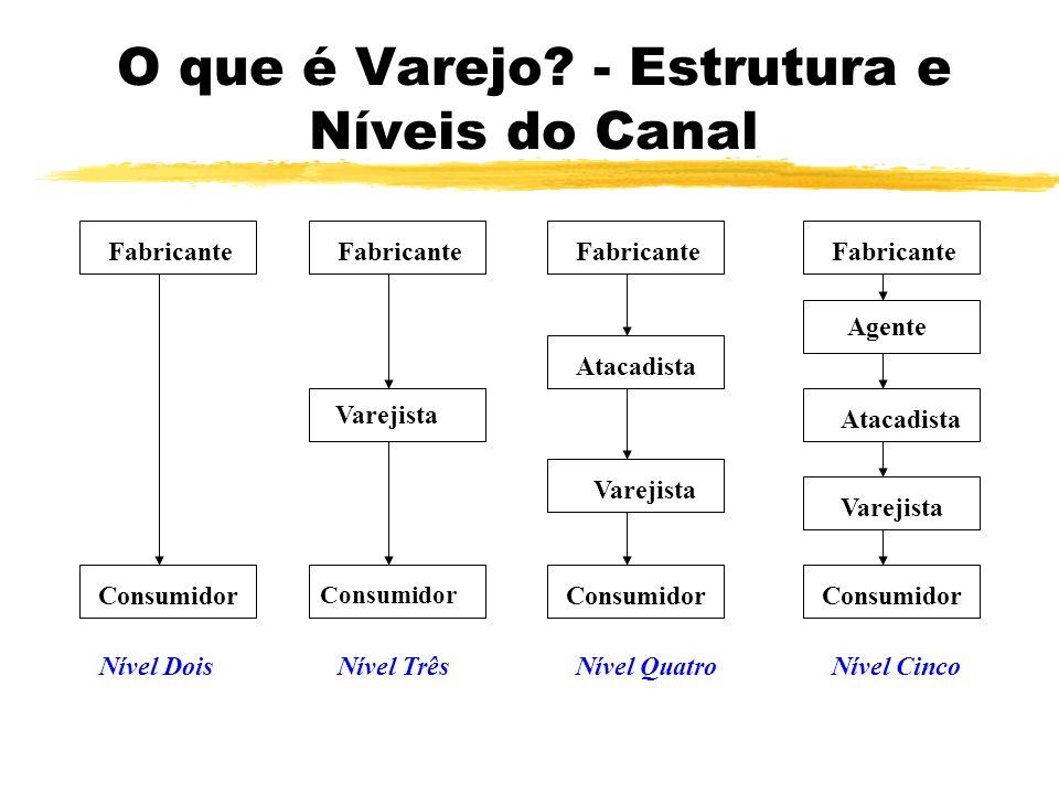 O que é Varejo - Estrutura e Níveis do Canal