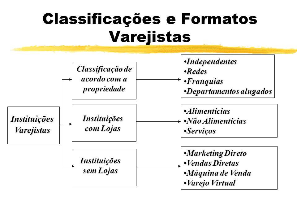 Classificações e Formatos Varejistas