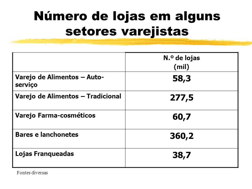 Número de lojas em alguns setores varejistas