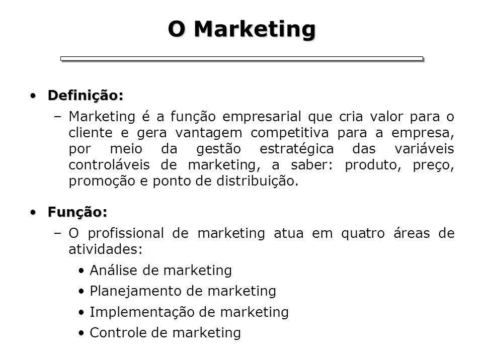 O Marketing Definição: