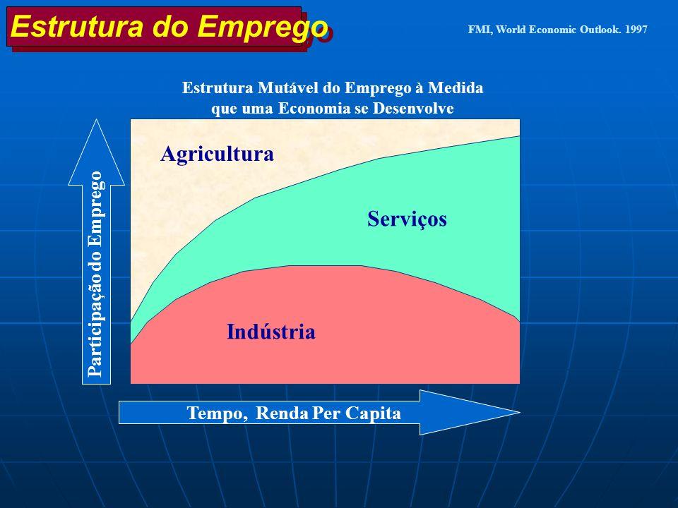 Estrutura do Emprego Agricultura Serviços Indústria