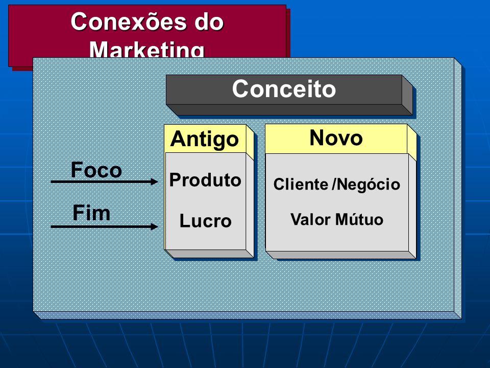 Conexões do Marketing Conceito Novo Antigo Foco Fim Produto Lucro