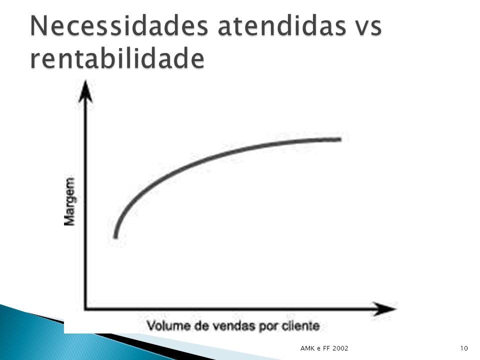 Necessidades atendidas vs rentabilidade