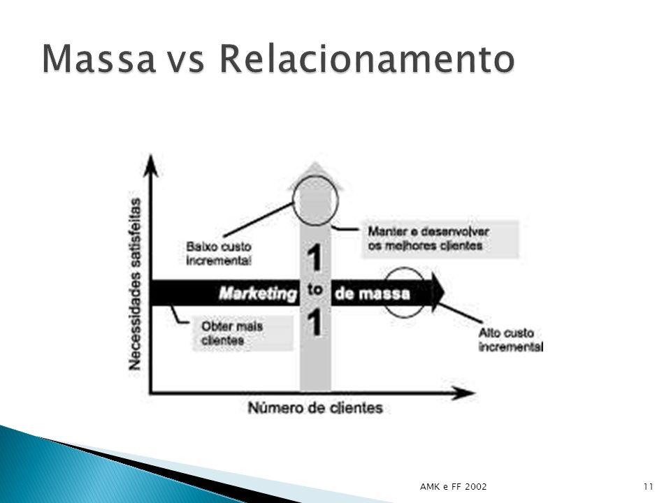 Massa vs Relacionamento