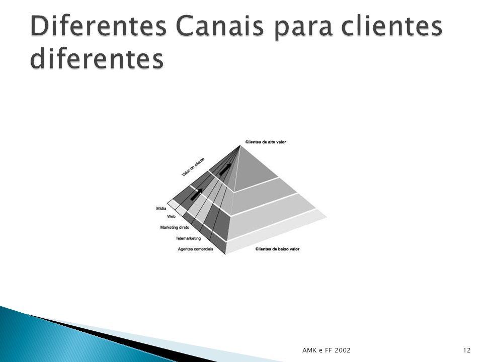 Diferentes Canais para clientes diferentes