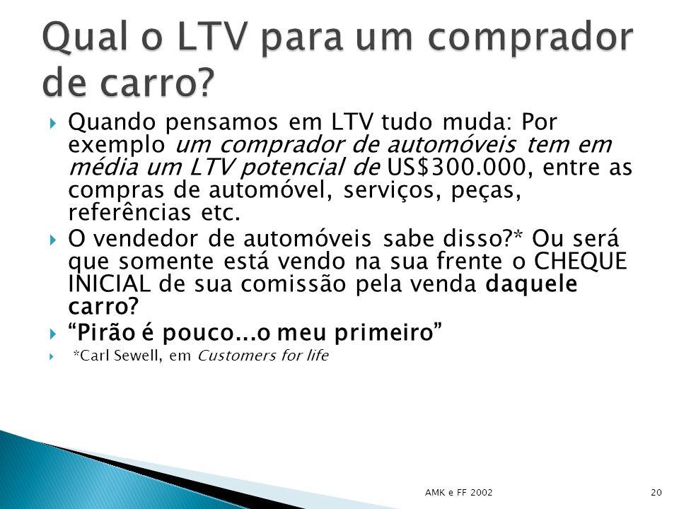 Qual o LTV para um comprador de carro