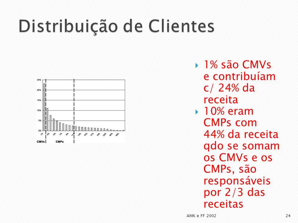 Distribuição de Clientes