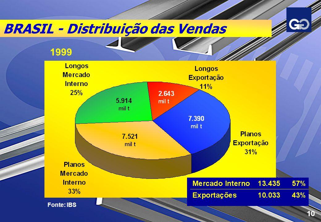 BRASIL - Distribuição das Vendas