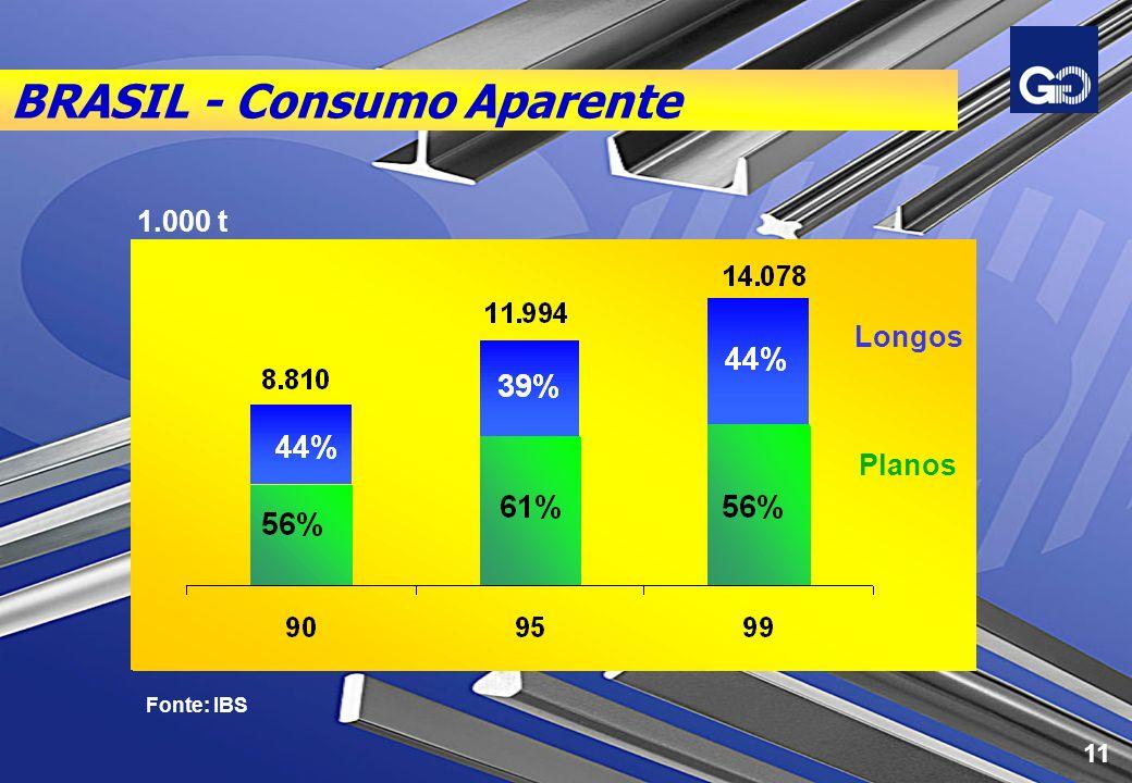 BRASIL - Consumo Aparente