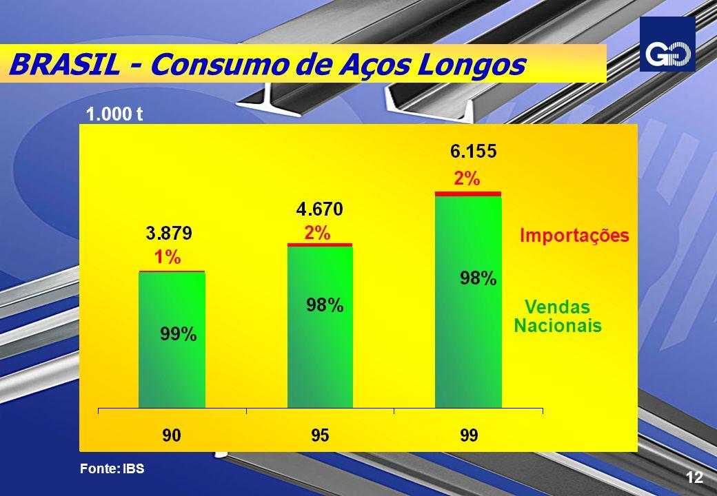 BRASIL - Consumo de Aços Longos