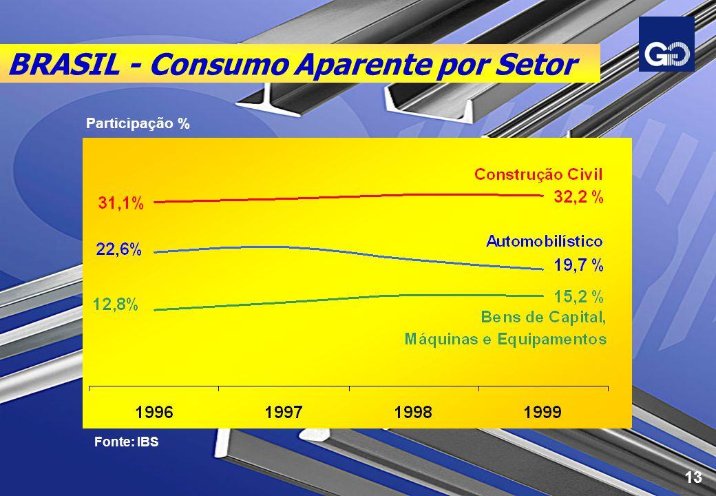 BRASIL - Consumo Aparente por Setor