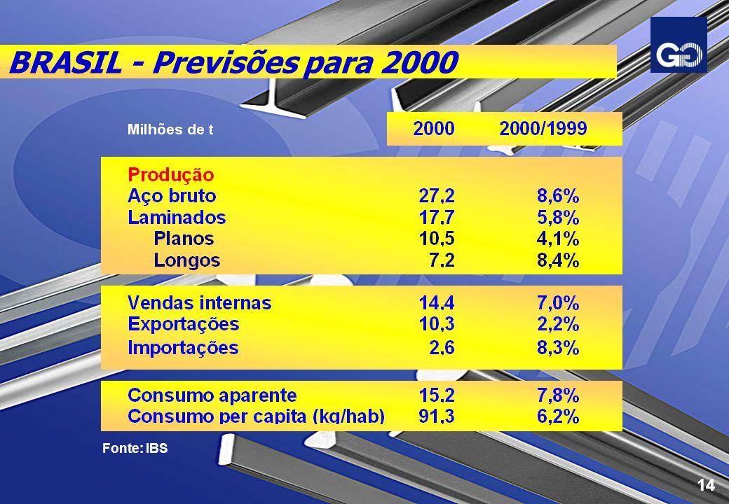 BRASIL - Previsões para 2000