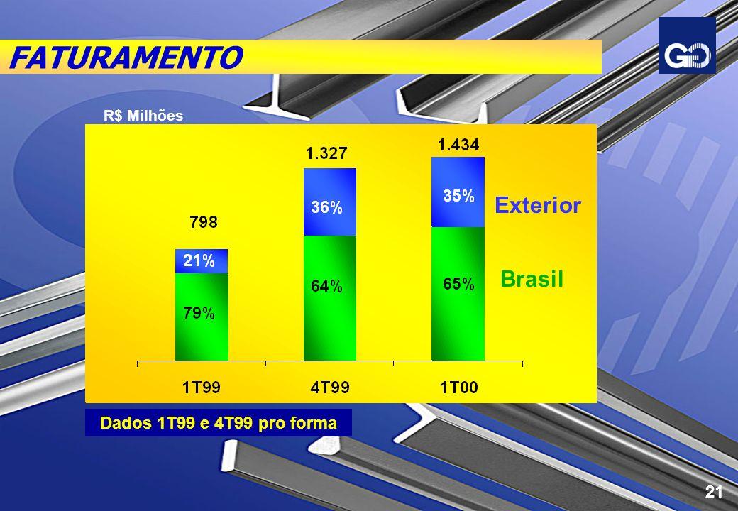 FATURAMENTO Dados 1T99 e 4T99 pro forma R$ Milhões Brasil Exterior 21