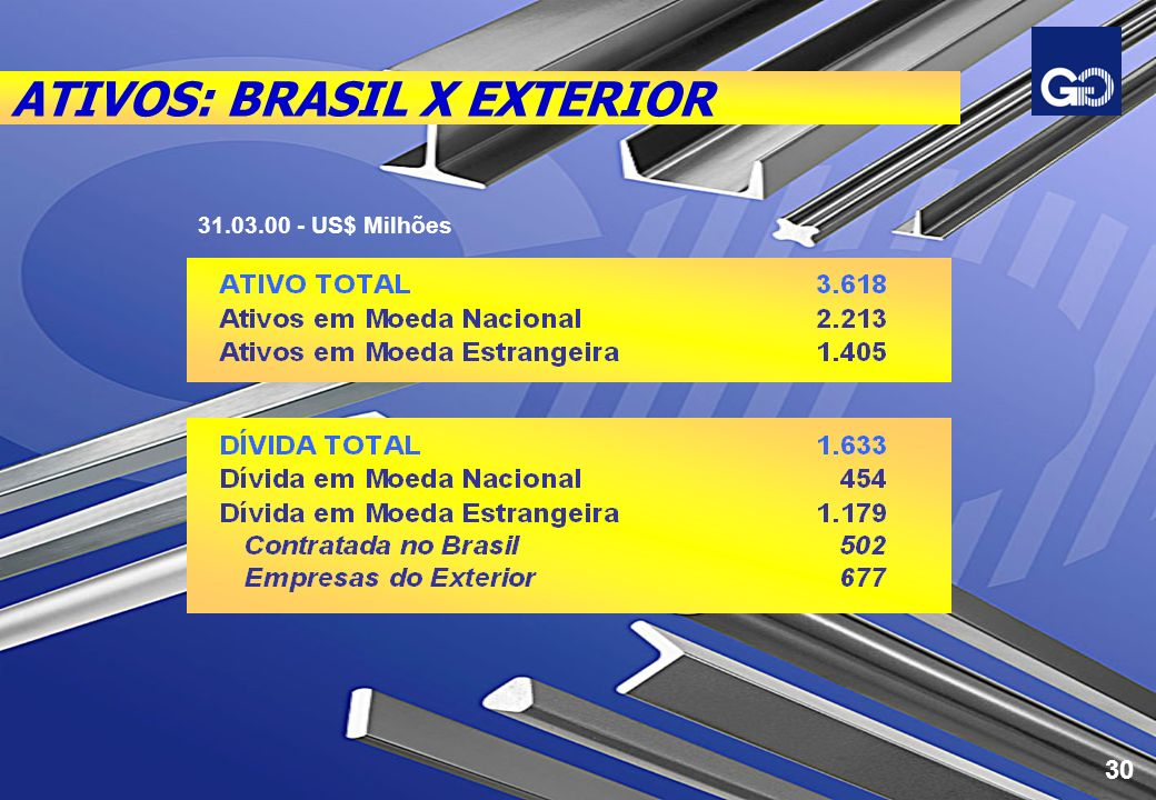 ATIVOS: BRASIL X EXTERIOR