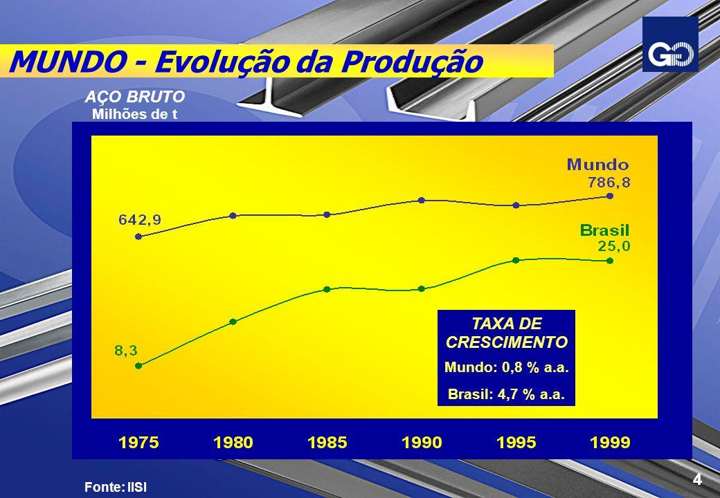 MUNDO - Evolução da Produção