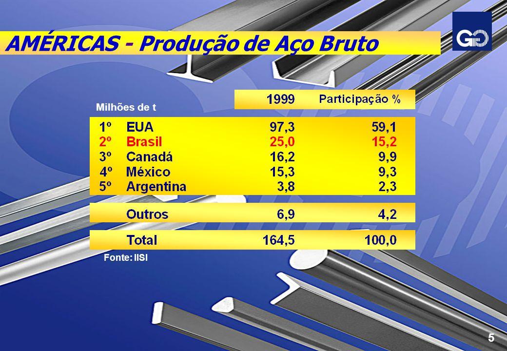 AMÉRICAS - Produção de Aço Bruto