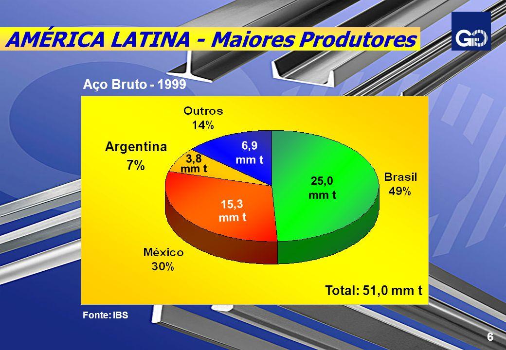 AMÉRICA LATINA - Maiores Produtores