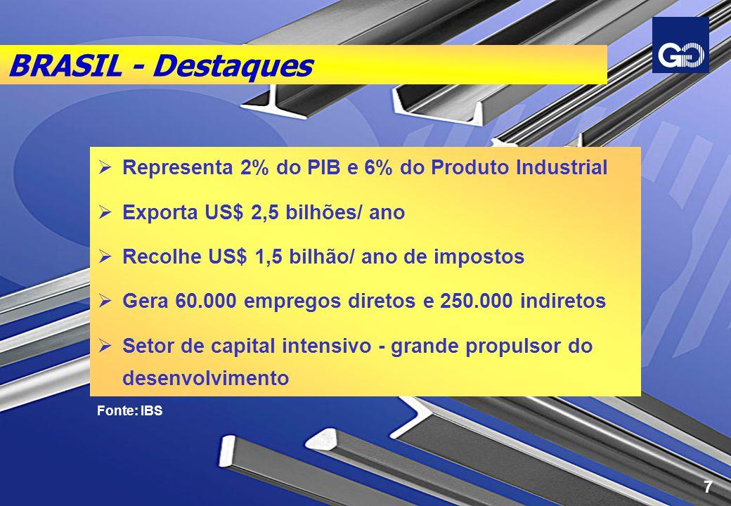 BRASIL - Destaques Representa 2% do PIB e 6% do Produto Industrial