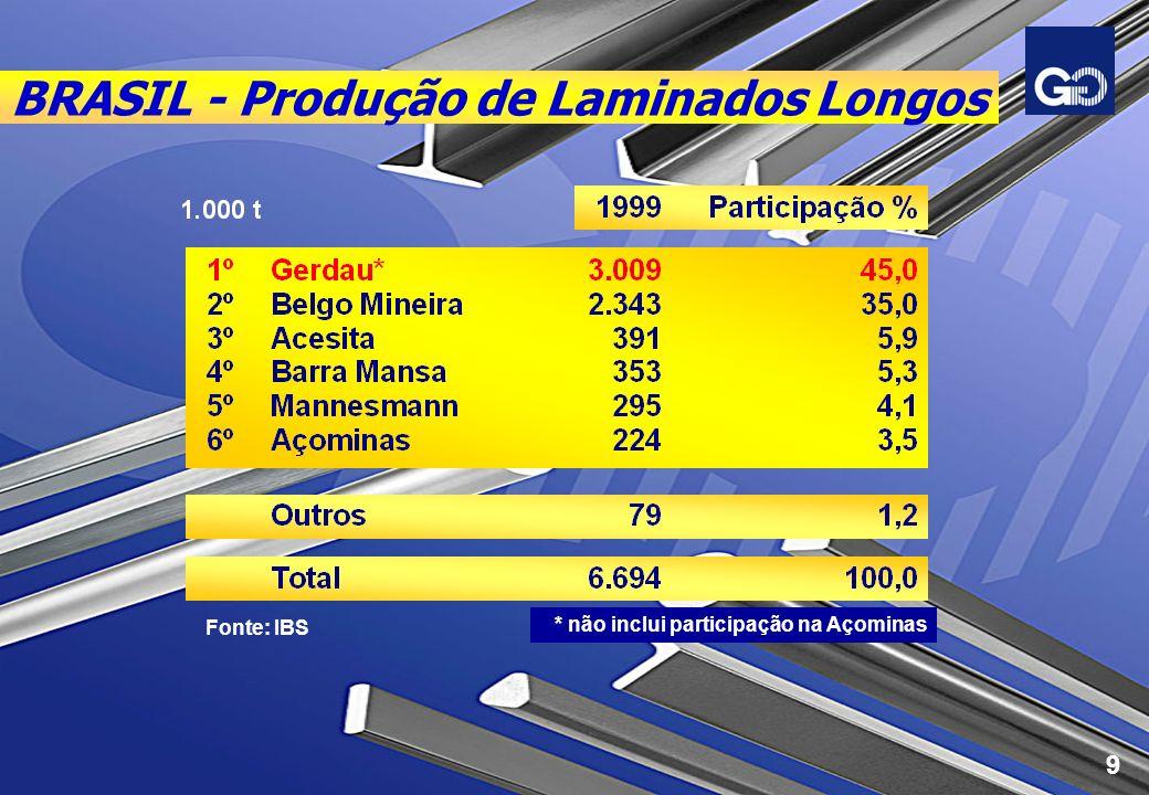 BRASIL - Produção de Laminados Longos