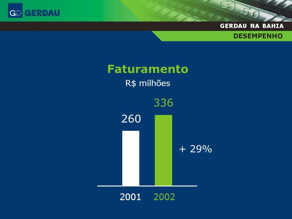 DESEMPENHO Faturamento R$ milhões 336 260 + 29% 2001 2002