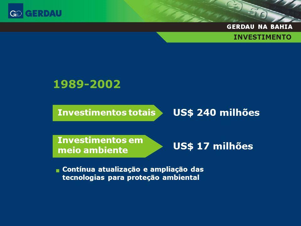 1989-2002 US$ 240 milhões US$ 17 milhões Investimentos totais