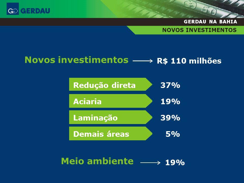 Novos investimentos Meio ambiente R$ 110 milhões Redução direta