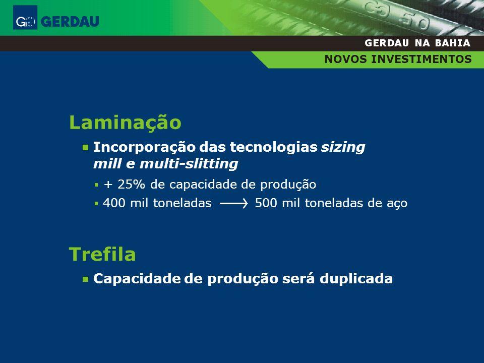 NOVOS INVESTIMENTOS Incorporação das tecnologias sizing mill e multi-slitting. Laminação. + 25% de capacidade de produção.