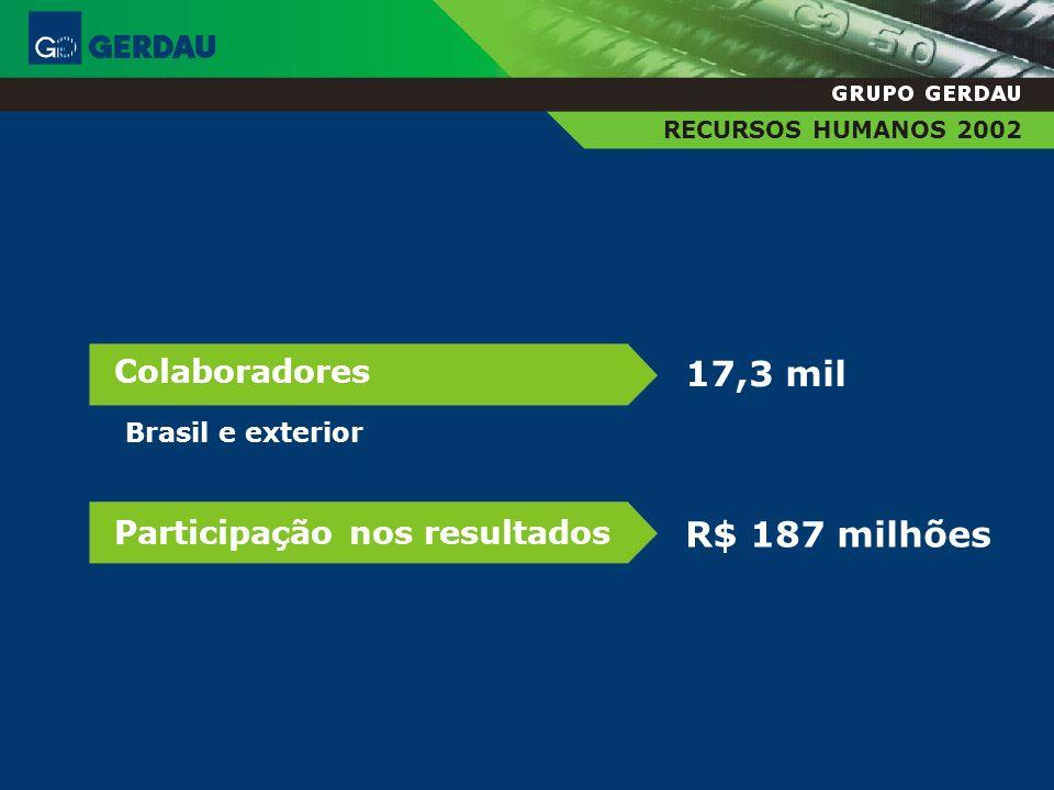 17,3 mil R$ 187 milhões Colaboradores Participação nos resultados