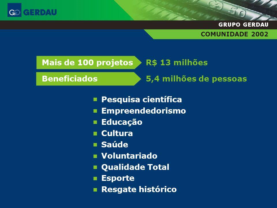 R$ 13 milhões Mais de 100 projetos 5,4 milhões de pessoas Beneficiados