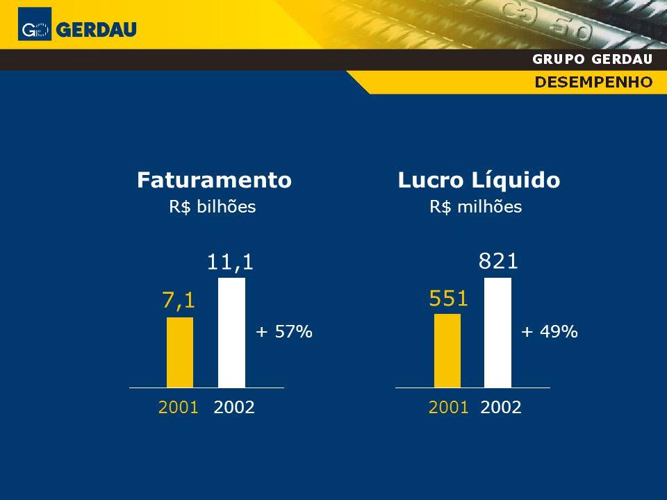 Faturamento Lucro Líquido 11,1 821 7,1 551 R$ bilhões R$ milhões + 57%