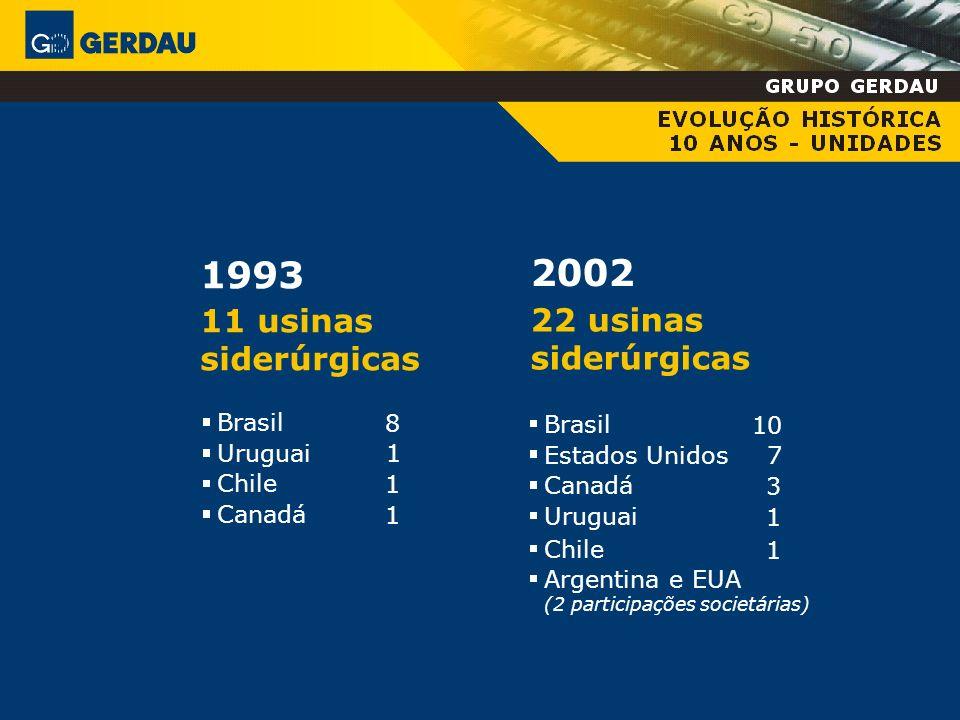 1993 2002 11 usinas 22 usinas siderúrgicas siderúrgicas Brasil Uruguai