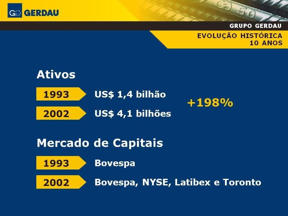 Ativos +198% Mercado de Capitais 1993 2002 1993 2002 US$ 1,4 bilhão