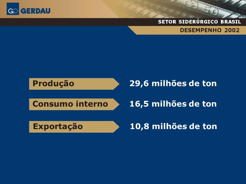 29,6 milhões de ton Produção 16,5 milhões de ton Consumo interno