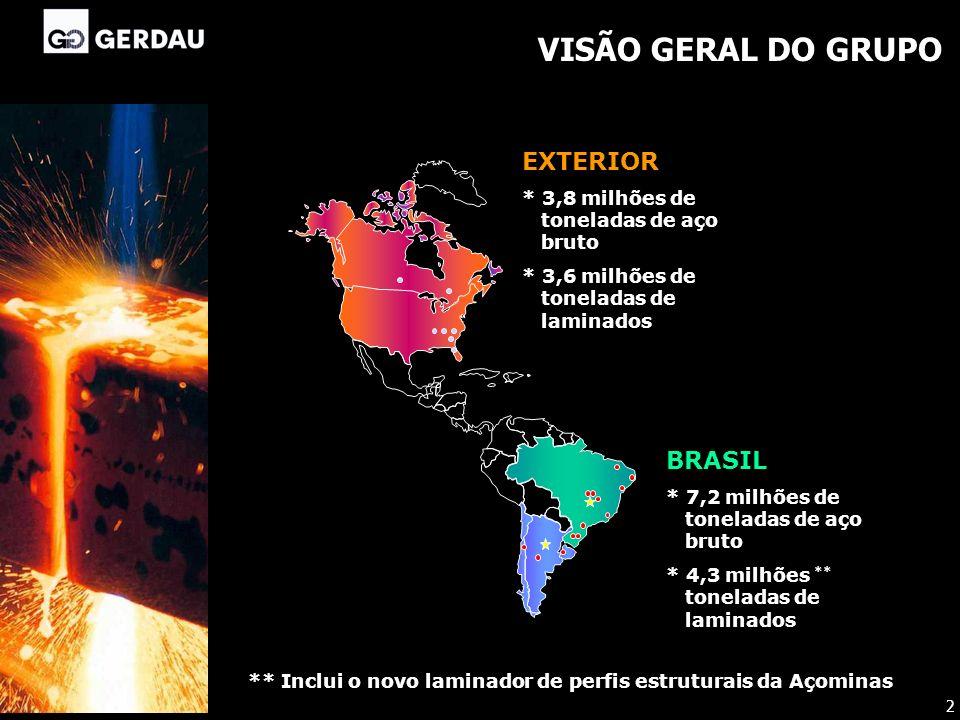 VISÃO GERAL DO GRUPO EXTERIOR BRASIL