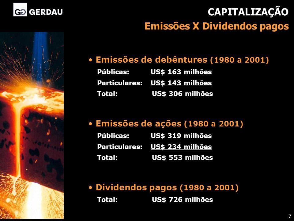 CAPITALIZAÇÃO Emissões X Dividendos pagos