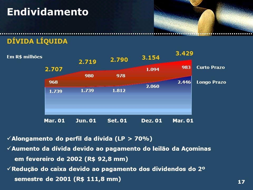 Endividamento DÍVIDA LÍQUIDA 3.429 3.154 2.790 2.719 2.707
