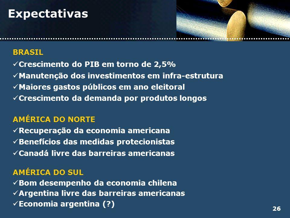 Expectativas BRASIL Crescimento do PIB em torno de 2,5%