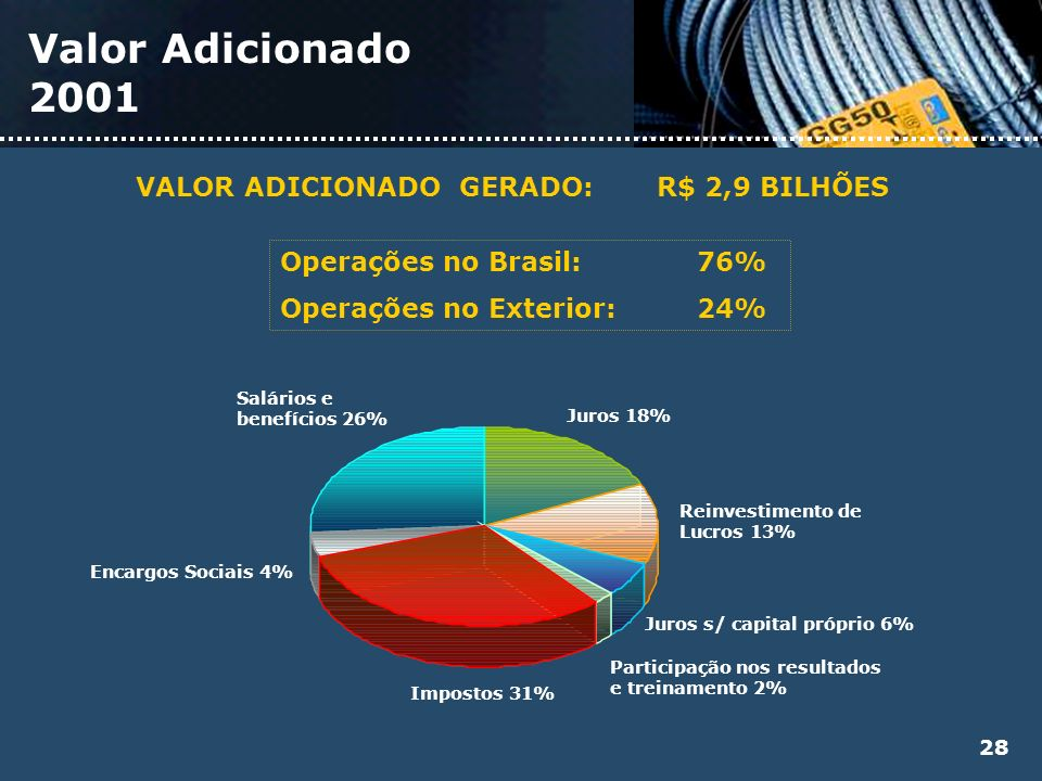 VALOR ADICIONADO GERADO: R$ 2,9 BILHÕES