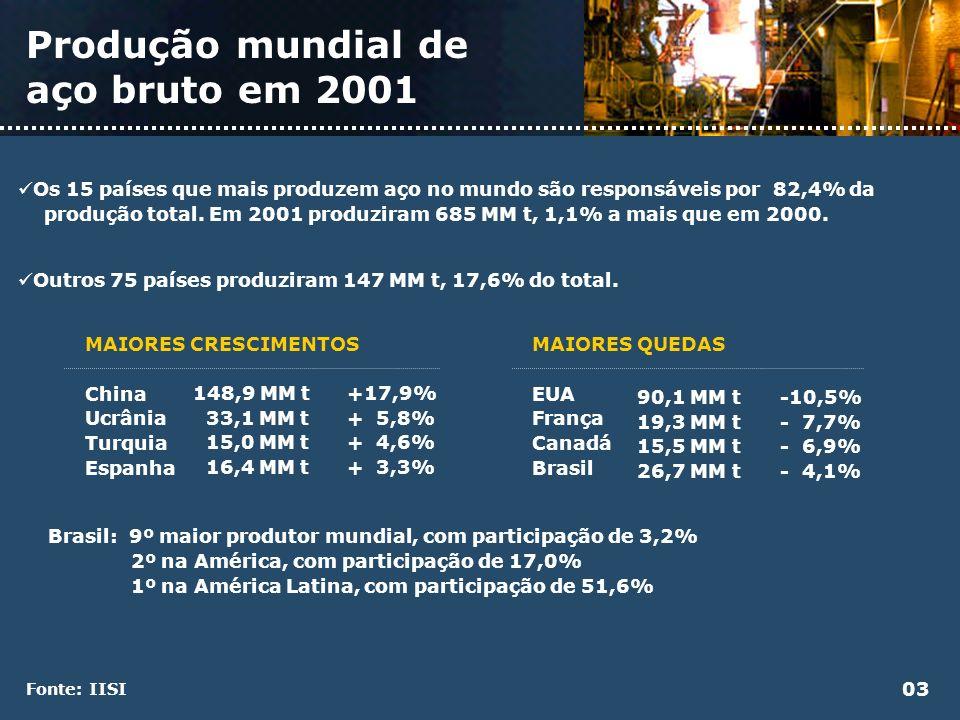 Produção mundial de aço bruto em 2001