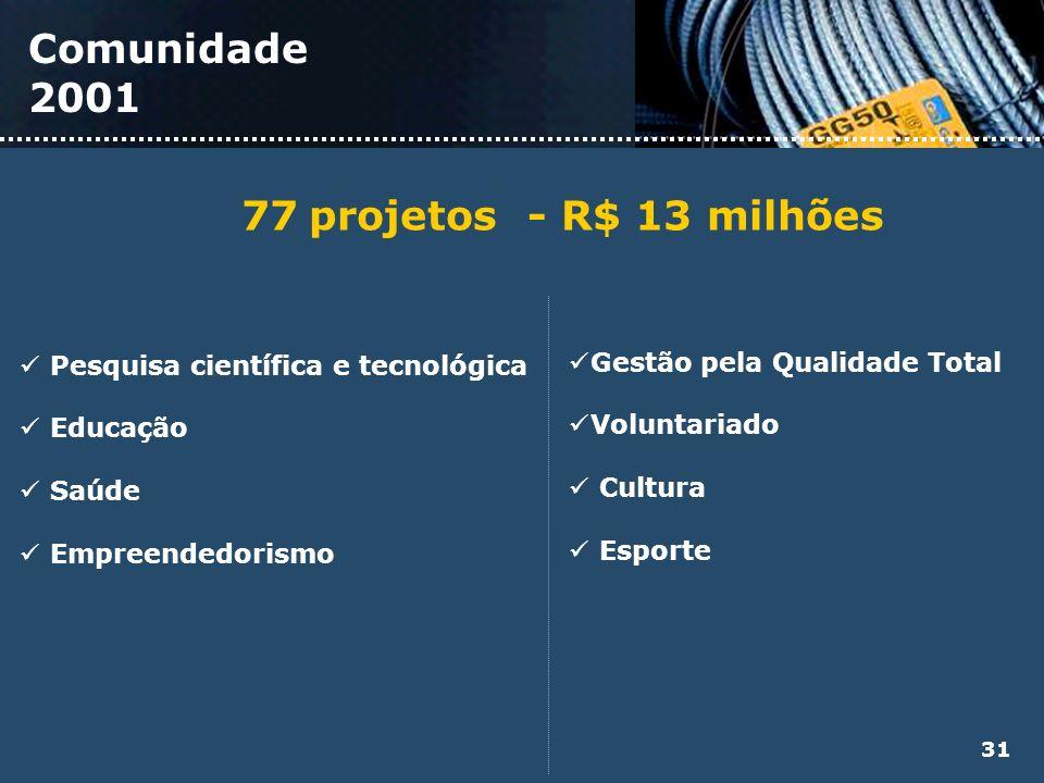 Comunidade 2001 77 projetos - R$ 13 milhões